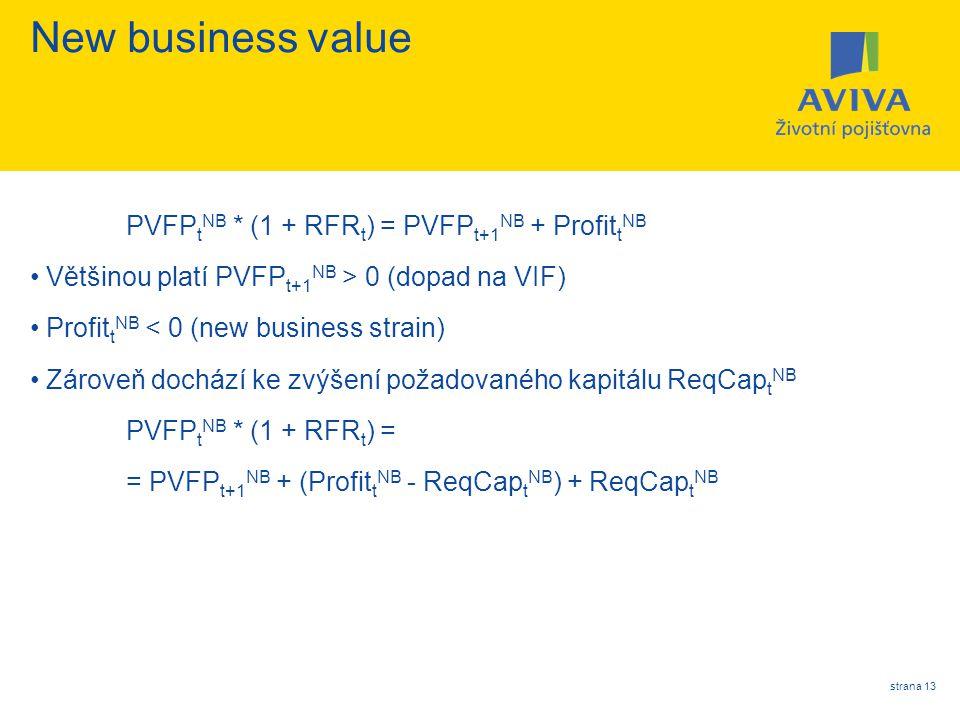 strana 13 New business value PVFP t NB * (1 + RFR t ) = PVFP t+1 NB + Profit t NB Většinou platí PVFP t+1 NB > 0 (dopad na VIF) Profit t NB < 0 (new b