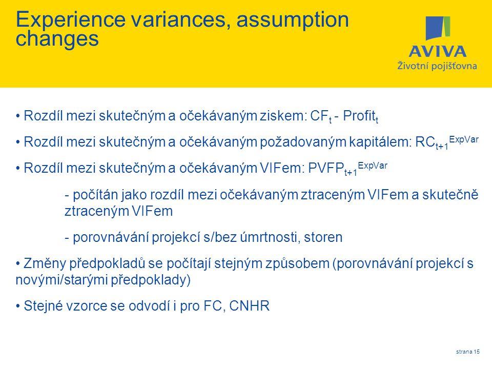 strana 15 Experience variances, assumption changes Rozdíl mezi skutečným a očekávaným ziskem: CF t - Profit t Rozdíl mezi skutečným a očekávaným požad
