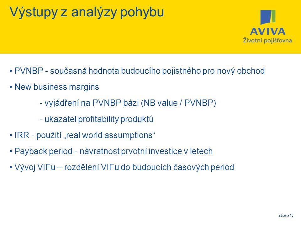 strana 18 Výstupy z analýzy pohybu PVNBP - současná hodnota budoucího pojistného pro nový obchod New business margins - vyjádření na PVNBP bázi (NB va