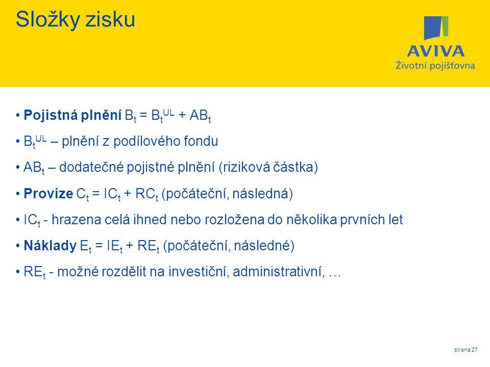 strana 27 Složky zisku Pojistná plnění B t = B t UL + AB t B t UL – plnění z podílového fondu AB t – dodatečné pojistné plnění (riziková částka) Provi