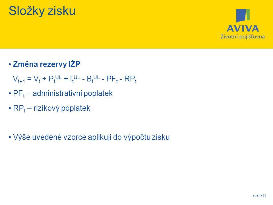 strana 28 Složky zisku Změna rezervy IŽP V t+1 = V t + P t UL + I t UL - B t UL - PF t - RP t PF t – administrativní poplatek RP t – rizikový poplatek