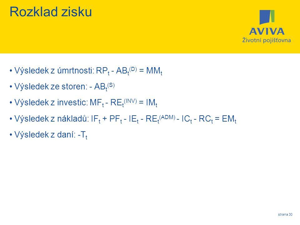 strana 30 Rozklad zisku Výsledek z úmrtnosti: RP t - AB t (D) = MM t Výsledek ze storen: - AB t (S) Výsledek z investic: MF t - RE t (INV) = IM t Výsl