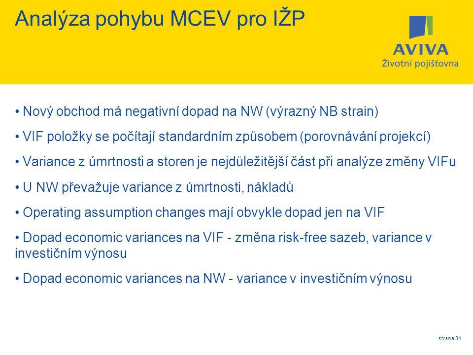 strana 34 Analýza pohybu MCEV pro IŽP Nový obchod má negativní dopad na NW (výrazný NB strain) VIF položky se počítají standardním způsobem (porovnává
