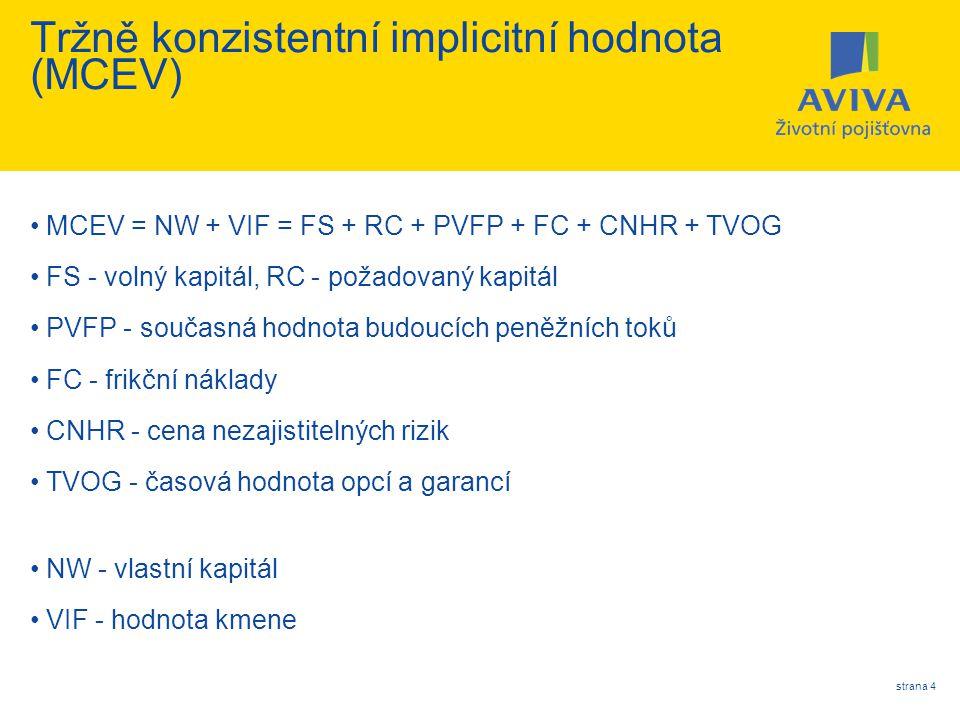 strana 4 Tržně konzistentní implicitní hodnota (MCEV) MCEV = NW + VIF = FS + RC + PVFP + FC + CNHR + TVOG FS - volný kapitál, RC - požadovaný kapitál