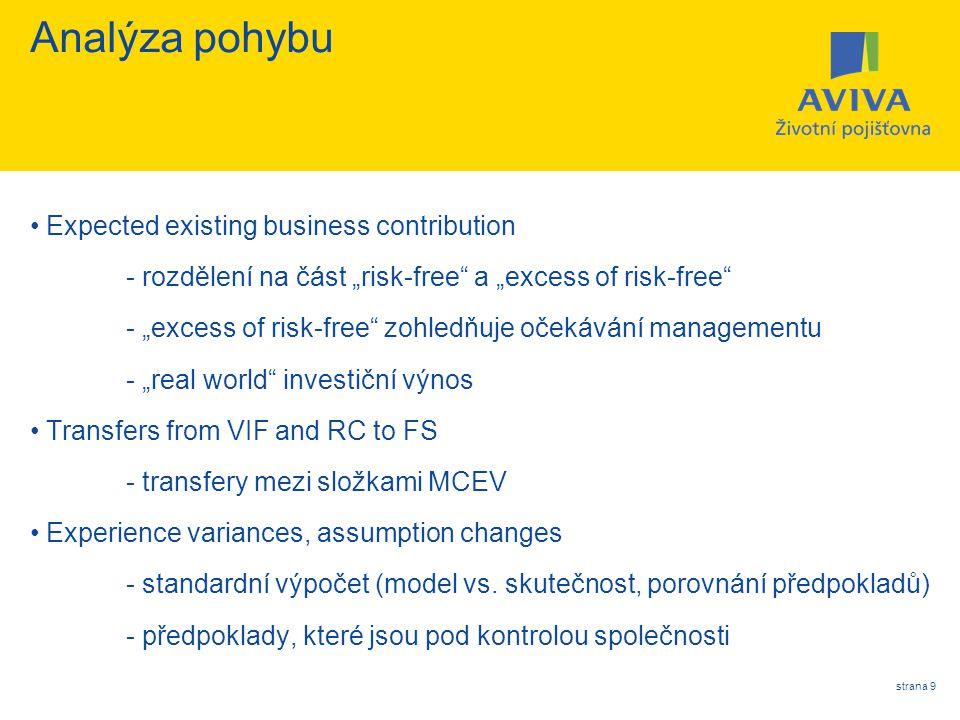 """strana 9 Analýza pohybu Expected existing business contribution - rozdělení na část """"risk-free"""" a """"excess of risk-free"""" - """"excess of risk-free"""" zohled"""