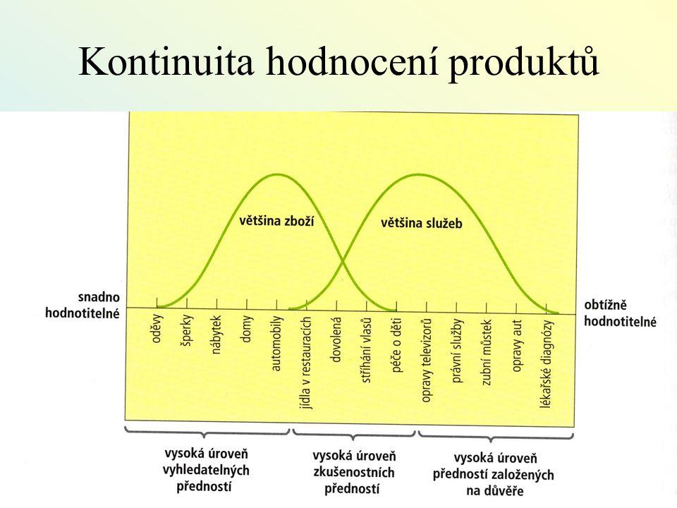 5 Kontinuita hodnocení produktů