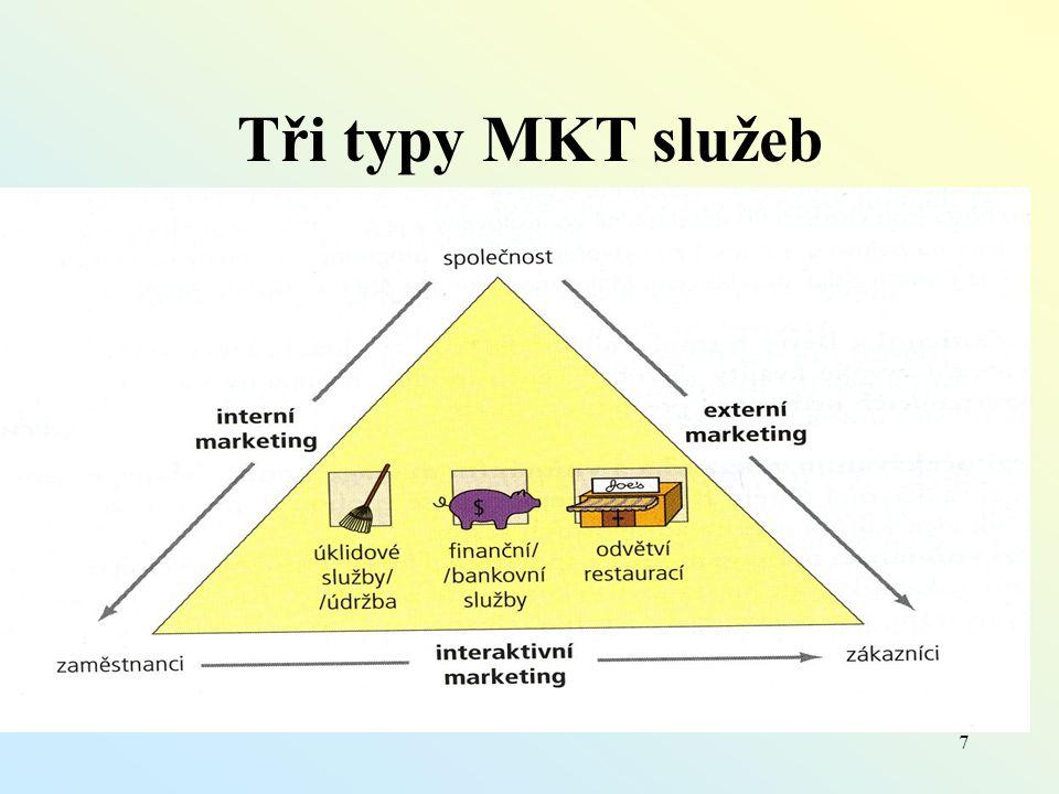 7 Tři typy MKT služeb