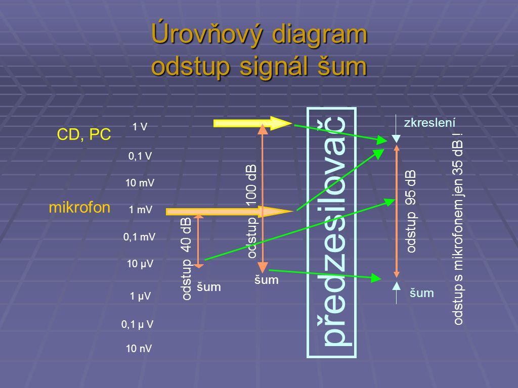 Úrovňový diagram odstup signál šum CD, PC zkreslení šum 1 V 0,1 V 10 mV 1 mV 0,1 mV 10 µV 1 µV 0,1 µ V 10 nV šum mikrofon odstup 100 dB odstup 40 dB odstup 95 dB předzesilovač odstup s mikrofonem jen 35 dB !