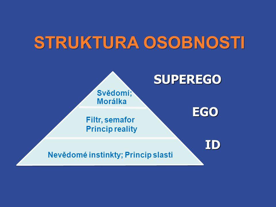 STRUKTURA OSOBNOSTI ID SUPEREGO EGO Nevědomé instinkty; Princip slasti Filtr, semafor Princip reality Svědomí; Morálka