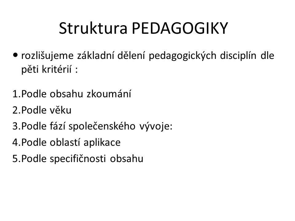 Struktura PEDAGOGIKY rozlišujeme základní dělení pedagogických disciplín dle pěti kritérií : 1.Podle obsahu zkoumání 2.Podle věku 3.Podle fází společe