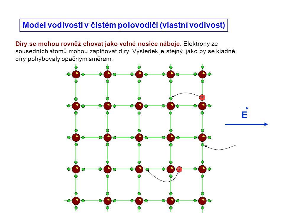 Díry se mohou rovněž chovat jako volné nosiče náboje. Elektrony ze sousedních atomů mohou zaplňovat díry. Výsledek je stejný, jako by se kladné díry p