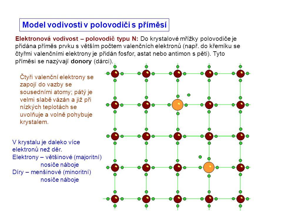 Model vodivosti v polovodiči s příměsí Čtyři valenční elektrony se zapojí do vazby se sousedními atomy; pátý je velmi slabě vázán a již při nízkých te