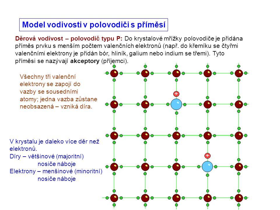 Děrová vodivost – polovodič typu P: Do krystalové mřížky polovodiče je přidána příměs prvku s menším počtem valenčních elektronů (např. do křemíku se