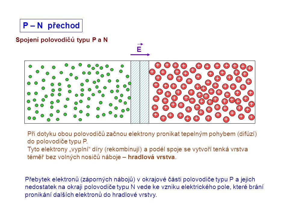 Spojení polovodičů typu P a N P – N přechod E Přebytek elektronů (záporných nábojů) v okrajové části polovodiče typu P a jejich nedostatek na okraji p