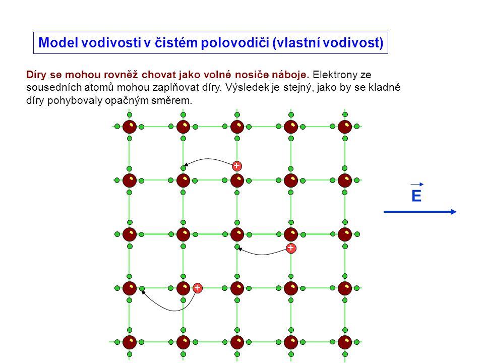 Součástka s jedním P-N přechodem Polovodičová dioda Zapojení v propustném směru – elektrony i díry jsou vtlačovány do prostoru P-N přechodu – hradlová vrstva se zmenšuje, při větším napětí zaniká.