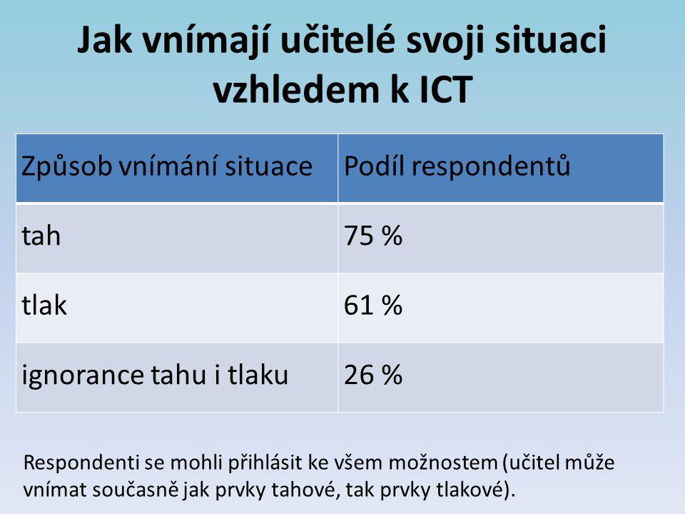 Jak vnímají učitelé svoji situaci vzhledem k ICT Způsob vnímání situacePodíl respondentů tah75 % tlak61 % ignorance tahu i tlaku26 % Respondenti se mo