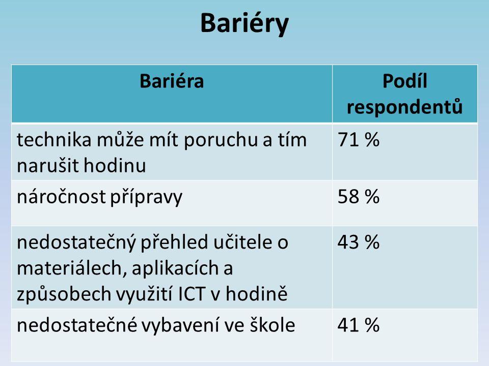 Bariéry BariéraPodíl respondentů technika může mít poruchu a tím narušit hodinu 71 % náročnost přípravy58 % nedostatečný přehled učitele o materiálech, aplikacích a způsobech využití ICT v hodině 43 % nedostatečné vybavení ve škole41 %
