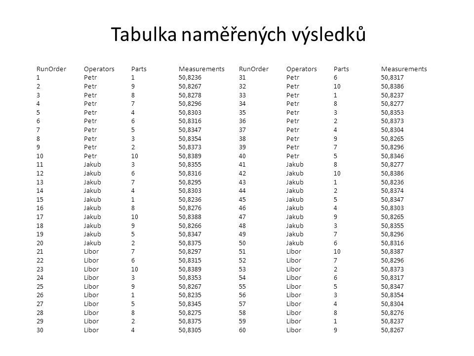 Tabulka naměřených výsledků RunOrderOperatorsPartsMeasurements 1Petr150,8236 2Petr950,8267 3Petr850,8278 4Petr750,8296 5Petr450,8303 6Petr650,8316 7Petr550,8347 8Petr350,8354 9Petr250,8373 10Petr1050,8389 11Jakub350,8355 12Jakub650,8316 13Jakub750,8295 14Jakub450,8303 15Jakub150,8236 16Jakub850,8276 17Jakub1050,8388 18Jakub950,8266 19Jakub550,8347 20Jakub250,8375 21Libor750,8297 22Libor650,8315 23Libor1050,8389 24Libor350,8353 25Libor950,8267 26Libor150,8235 27Libor550,8345 28Libor850,8275 29Libor250,8375 30Libor450,8305 RunOrderOperatorsPartsMeasurements 31Petr650,8317 32Petr1050,8386 33Petr150,8237 34Petr850,8277 35Petr350,8353 36Petr250,8373 37Petr450,8304 38Petr950,8265 39Petr750,8296 40Petr550,8346 41Jakub850,8277 42Jakub1050,8386 43Jakub150,8236 44Jakub250,8374 45Jakub550,8347 46Jakub450,8303 47Jakub950,8265 48Jakub350,8355 49Jakub750,8296 50Jakub650,8316 51Libor1050,8387 52Libor750,8296 53Libor250,8373 54Libor650,8317 55Libor550,8347 56Libor350,8354 57Libor450,8304 58Libor850,8276 59Libor150,8237 60Libor950,8267