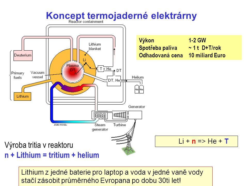 Koncept termojaderné elektrárny Výkon 1-2 GW Spotřeba paliva~ 1 t D+T/rok Odhadovaná cena 10 miliard Euro Výroba tritia v reaktoru n + Lithium = triti