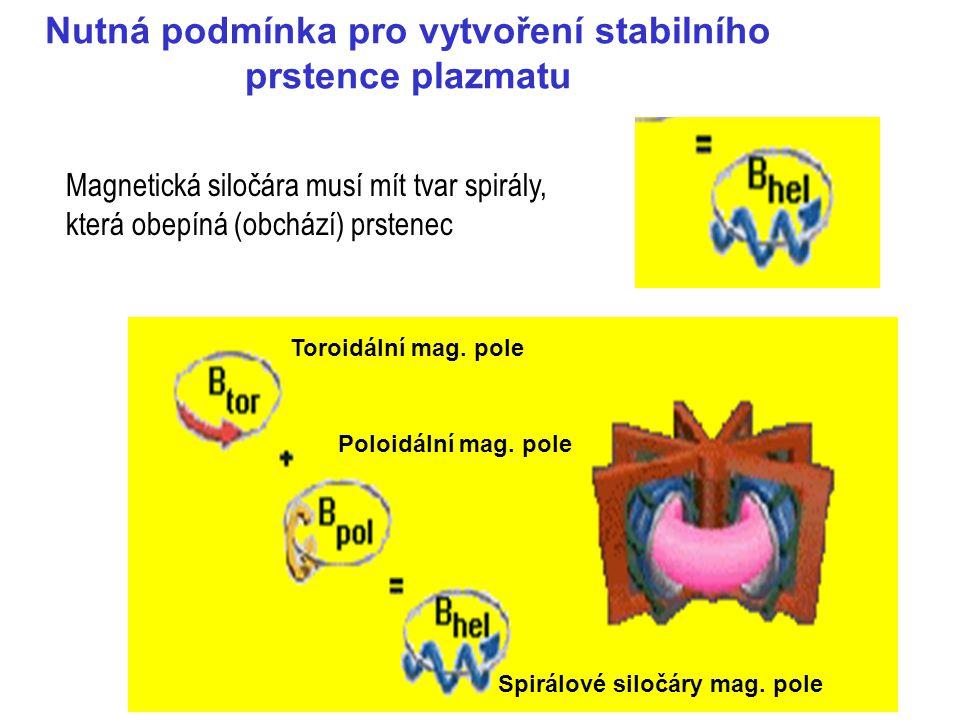 Co musíme vyřešit pro dosažení kvalitního režimu v tokamaku-reaktoru Rovnováha a tvar průřezu sloupce plazmatu Stabilita prstence Udržení plazmatu Ohřev plazmatu Interakce plazma – stěna ……….