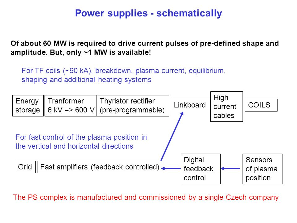 Power supplies - schematically Energy storage Tranformer 6 kV => 600 V Thyristor rectifier (pre-programmable) High current cables Linkboard COILS For