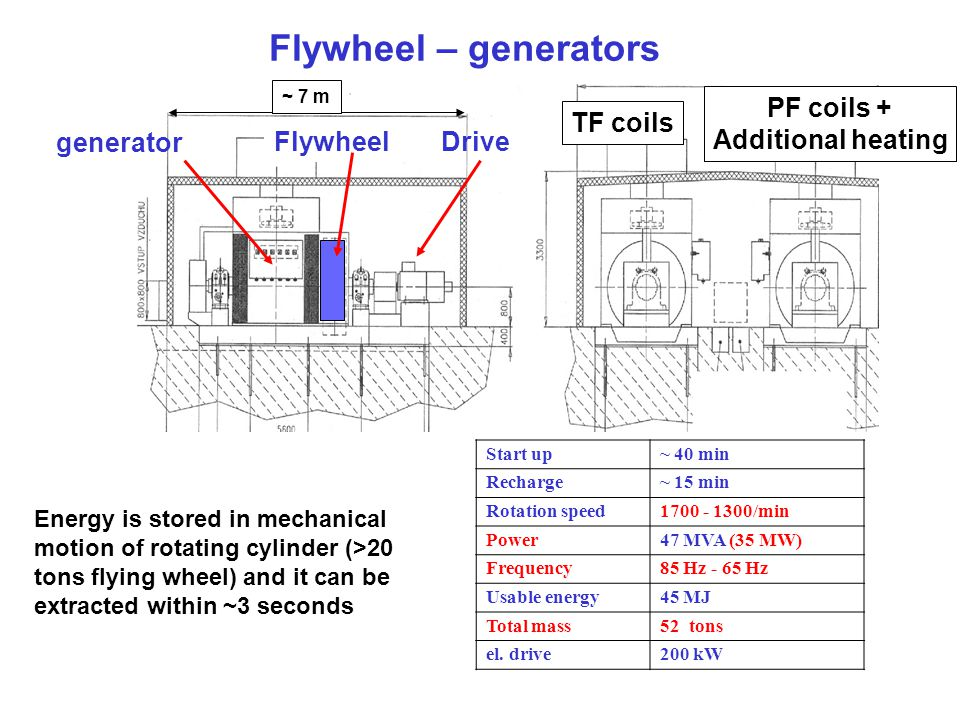 Flywheel – generators Start up~ 40 min Recharge~ 15 min Rotation speed1700 - 1300/min Power47 MVA (35 MW) Frequency85 Hz - 65 Hz Usable energy45 MJ To