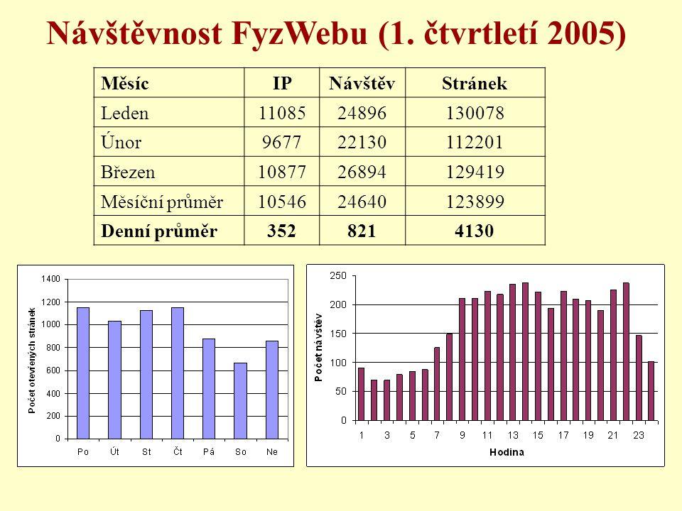 Návštěvnost FyzWebu (1.