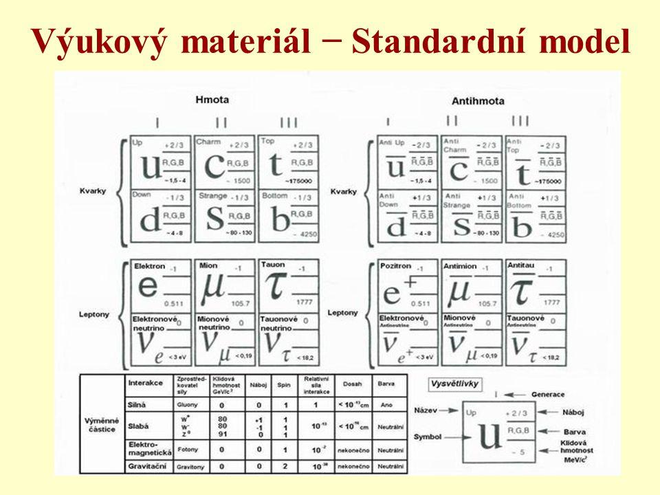 Výukový materiál − Standardní model