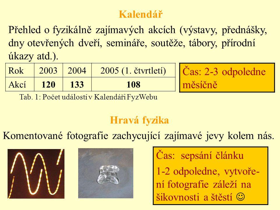 """Administrační prostředí Odpovědny Seznam """"odpovídačů Prof."""