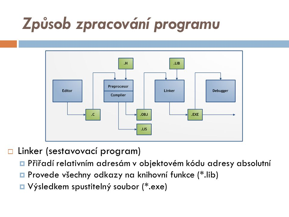 Způsob zpracování programu  Linker (sestavovací program)  Přiřadí relativním adresám v objektovém kódu adresy absolutní  Provede všechny odkazy na knihovní funkce (*.lib)  Výsledkem spustitelný soubor (*.exe)
