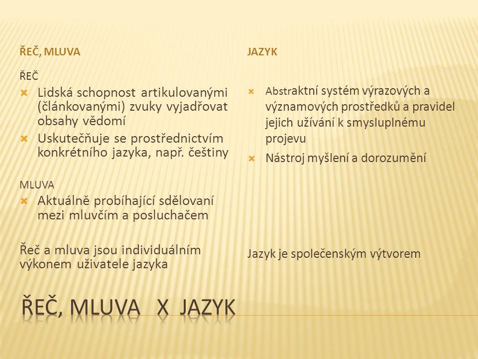 ŘEČ, MLUVAJAZYK ŘEČ  Lidská schopnost artikulovanými (článkovanými) zvuky vyjadřovat obsahy vědomí  Uskutečňuje se prostřednictvím konkrétního jazyk