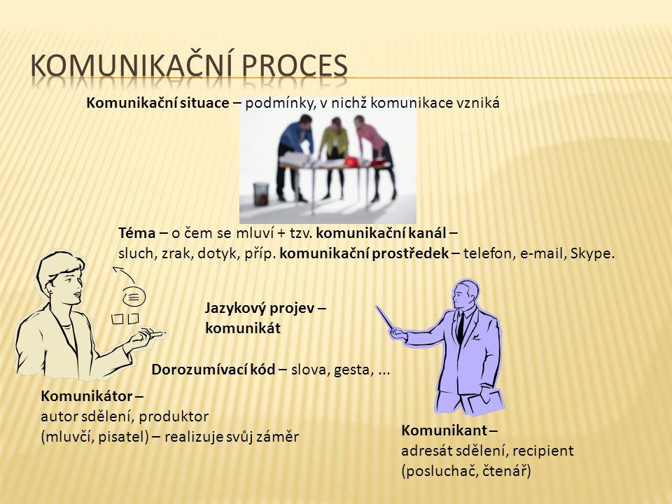Komunikační situace – podmínky, v nichž komunikace vzniká Komunikátor – autor sdělení, produktor (mluvčí, pisatel) – realizuje svůj záměr Komunikant –