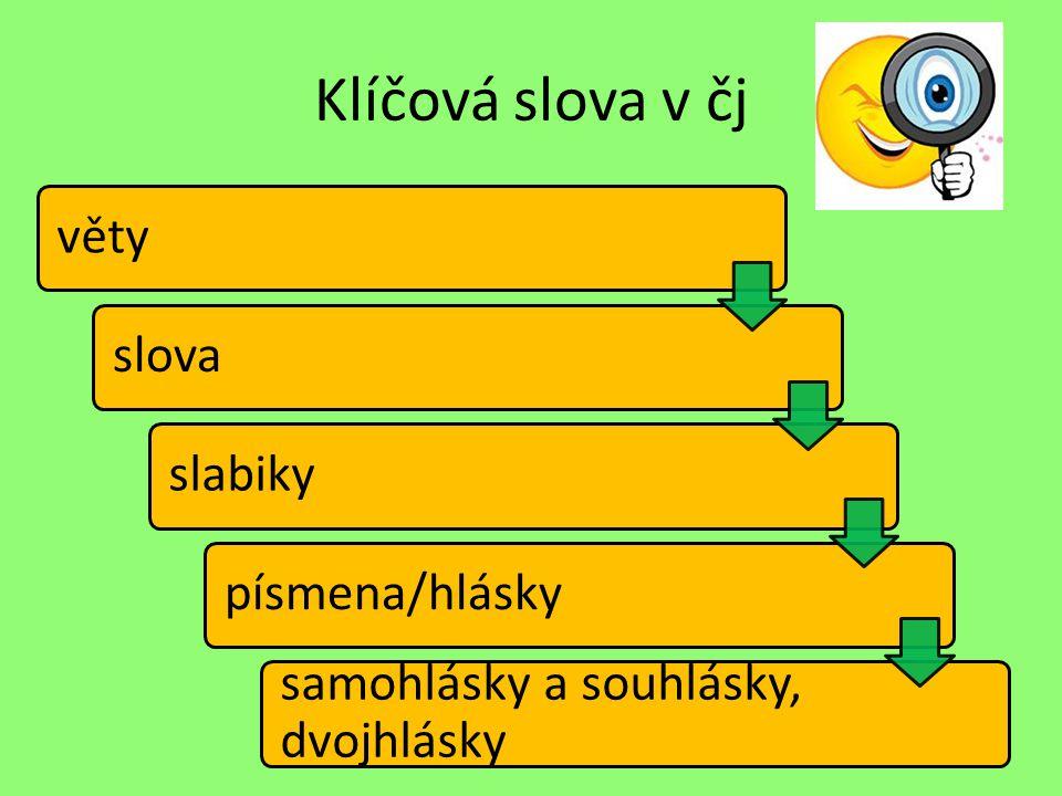 Klíčová slova v čj Samohlásky krátké dlouhé a, e, i/y, o, u á, é, í/ý ó, ú/ů,