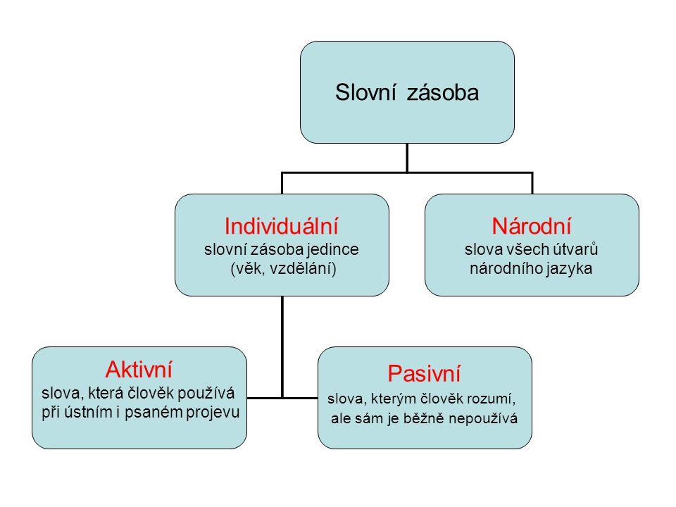 Slovní zásoba Individuální slovní zásoba jedince (věk, vzdělání) Národní slova všech útvarů národního jazyka Aktivní slova, která člověk používá při ú
