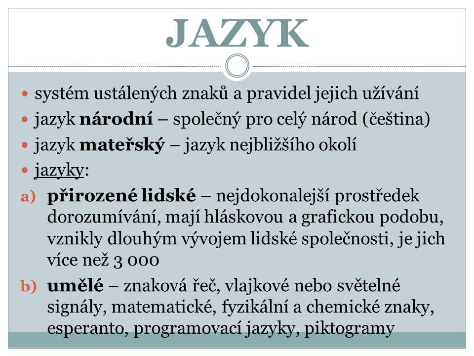 JAZYK systém ustálených znaků a pravidel jejich užívání jazyk národní – společný pro celý národ (čeština) jazyk mateřský – jazyk nejbližšího okolí jaz