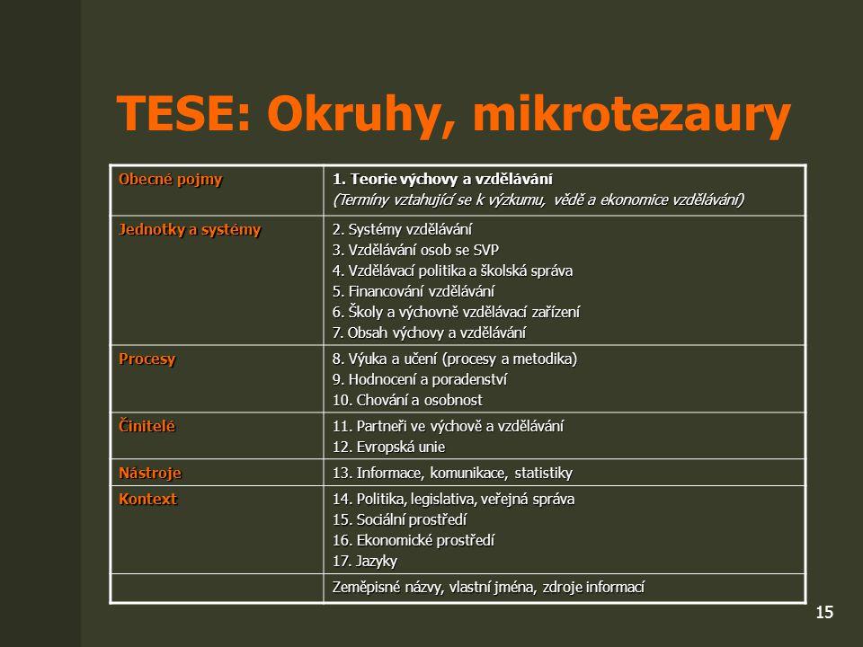 15 TESE: Okruhy, mikrotezaury Obecné pojmy 1. Teorie výchovy a vzdělávání (Termíny vztahující se k výzkumu, vědě a ekonomice vzdělávání) Jednotky a sy