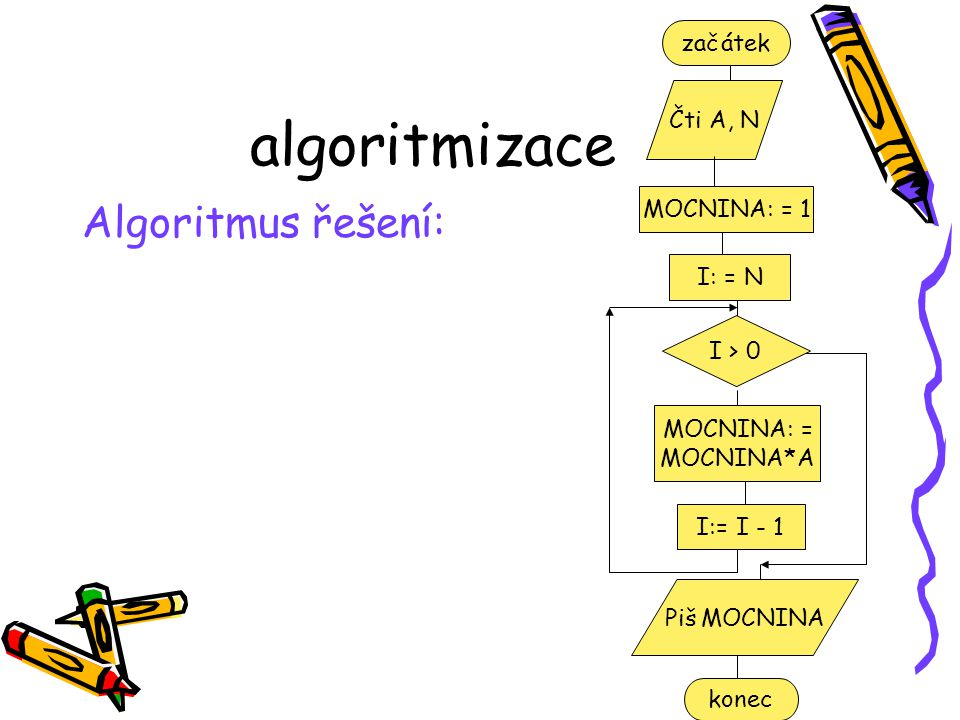 algoritmizace Algoritmus řešení: začátek Čti A, N MOCNINA: = 1 I > 0 I: = N MOCNINA: = MOCNINA*A Piš MOCNINA konec I:= I - 1