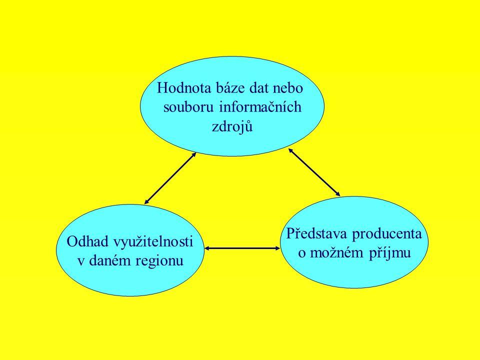 Hodnota báze dat nebo souboru informačních zdrojů Představa producenta o možném příjmu Odhad využitelnosti v daném regionu