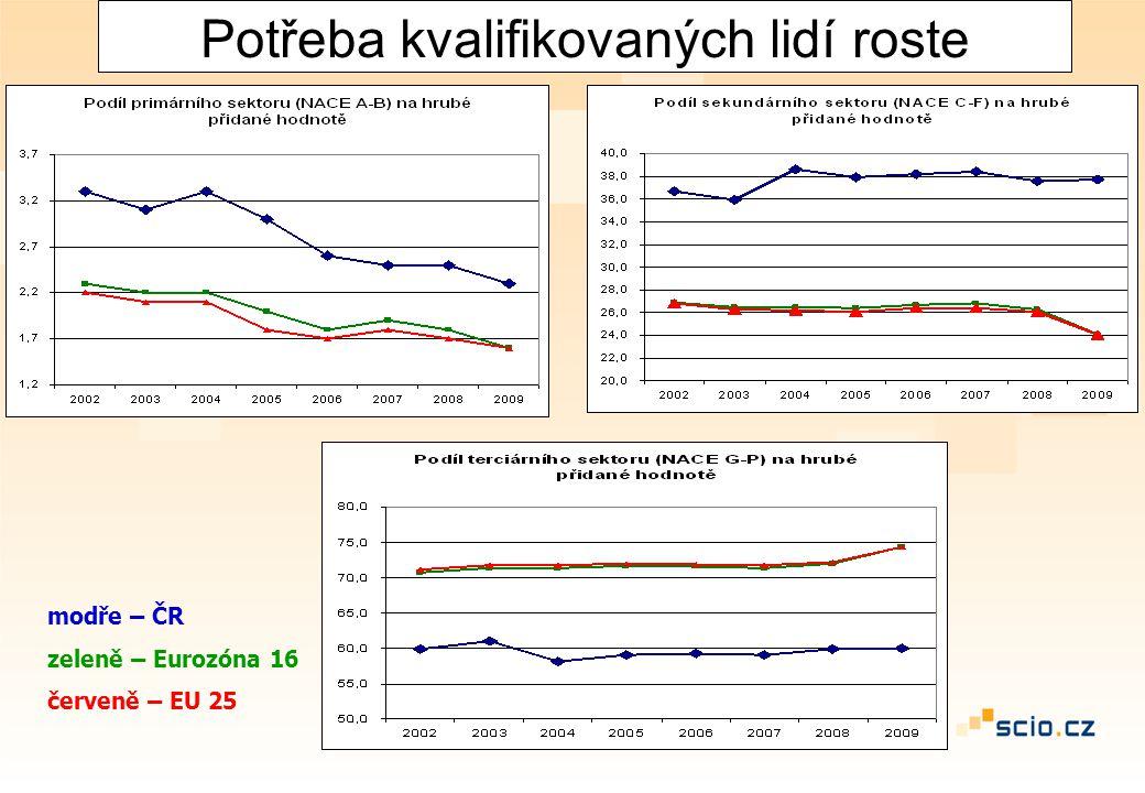 Potřeba kvalifikovaných lidí roste modře – ČR zeleně – Eurozóna 16 červeně – EU 25