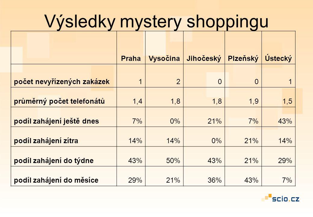 Výsledky mystery shoppingu PrahaVysočinaJihočeskýPlzeňskýÚstecký počet nevyřízených zakázek12001 průměrný počet telefonátů1,41,8 1,91,5 podíl zahájení