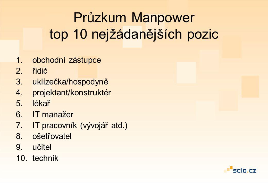 Průzkum Manpower top 10 nejžádanějších pozic 1.obchodní zástupce 2.řidič 3.uklízečka/hospodyně 4.projektant/konstruktér 5.lékař 6.IT manažer 7.IT prac