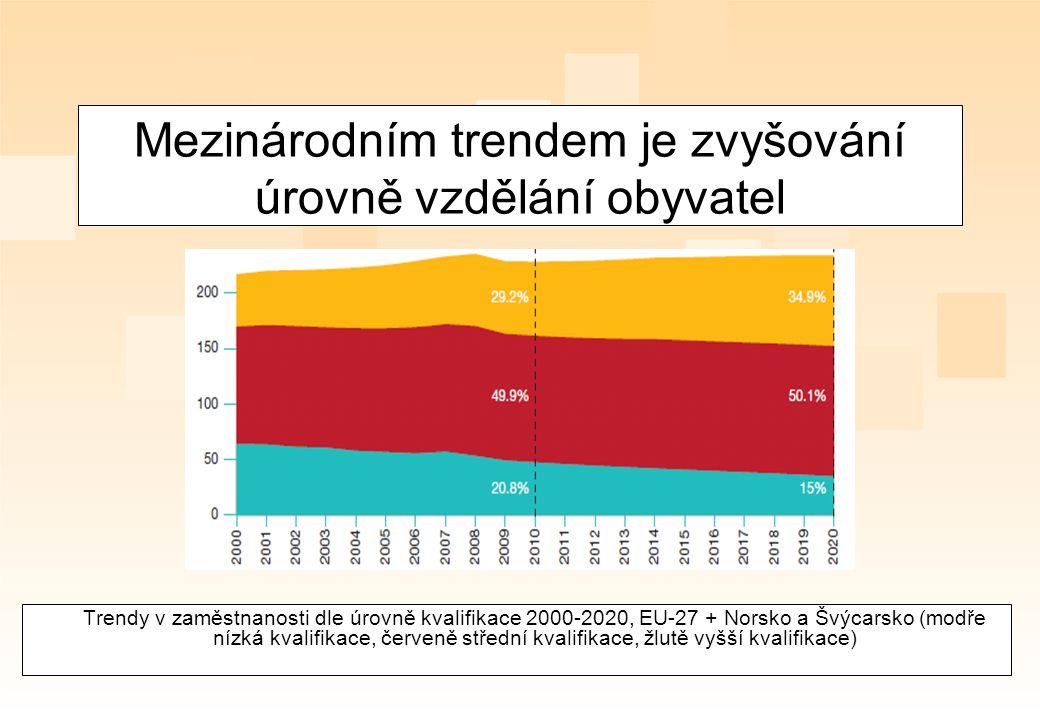 Mezinárodním trendem je zvyšování úrovně vzdělání obyvatel Trendy v zaměstnanosti dle úrovně kvalifikace 2000-2020, EU-27 + Norsko a Švýcarsko (modře