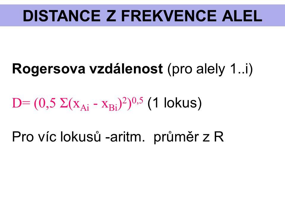A G C T α ββ β β α Kimura 2P Kimura 2 parametrový DALŠÍ MODELY D = 0,5 ln(a) + 1/4 ln(b) a = 1/(1 - 2P - Q) b = 1/(1 -2Q) P – podíl transic Q – podíl transverzí V(D) = [a 2 P + c 2 Q -(aP +cQ) 2 ]/L c = (a + b)/2 L = délka sekvence Rozptyl D: