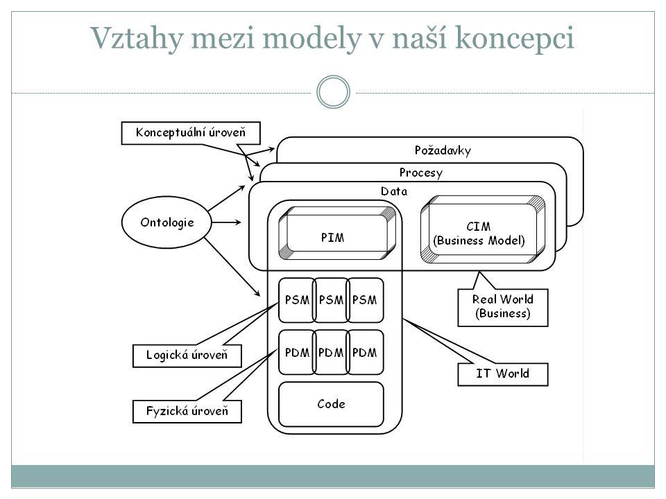 Vztahy mezi modely v naší koncepci