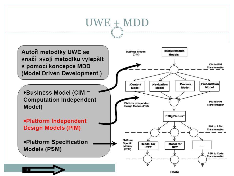 UWE + MDD Autoři metodiky UWE se snaží svojí metodiku vylepšit s pomocí koncepce MDD (Model Driven Development.)  Business Model (CIM = Computation Independent Model)  Platform Independent Design Models (PIM)  Platform Specification Models (PSM)