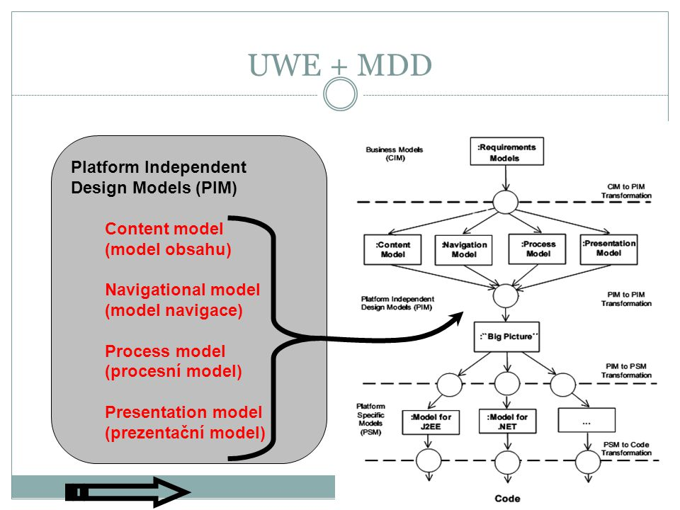 UWE + MDD Platform Independent Design Models (PIM) Content model (model obsahu) Navigational model (model navigace) Process model (procesní model) Presentation model (prezentační model)