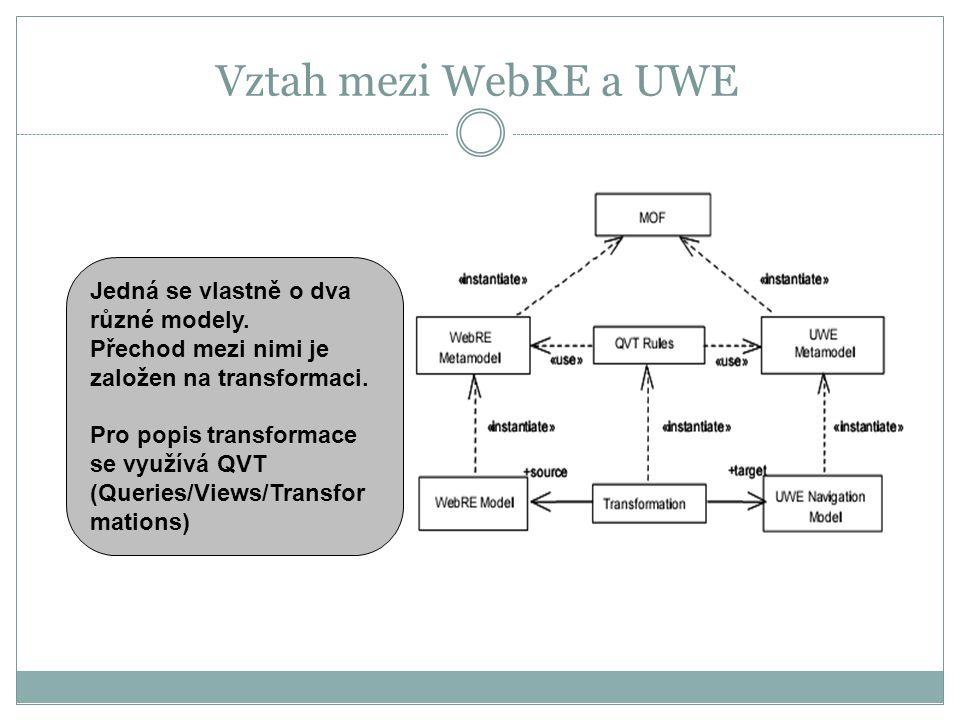 Vztah mezi WebRE a UWE Jedná se vlastně o dva různé modely.