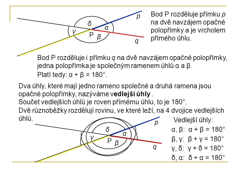 p q P α β γ δ Bod P rozděluje přímku p na dvě navzájem opačné polopřímky a je vrcholem přímého úhlu. Bod P rozděluje i přímku q na dvě navzájem opačné