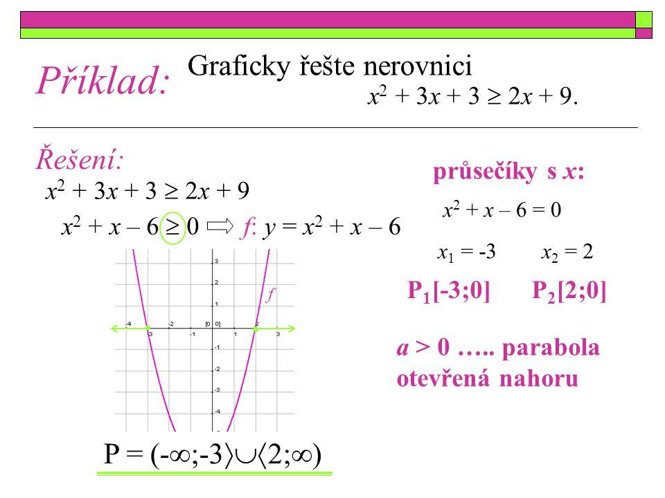 Graficky řešte nerovnici x 2 + 3x + 3  2x + 9. x 2 + x – 6  0 f: y = x 2 + x – 6 x 2 + 3x + 3  2x + 9 P = (-∞;-3  2;∞) Řešení: f Příklad: a > 0