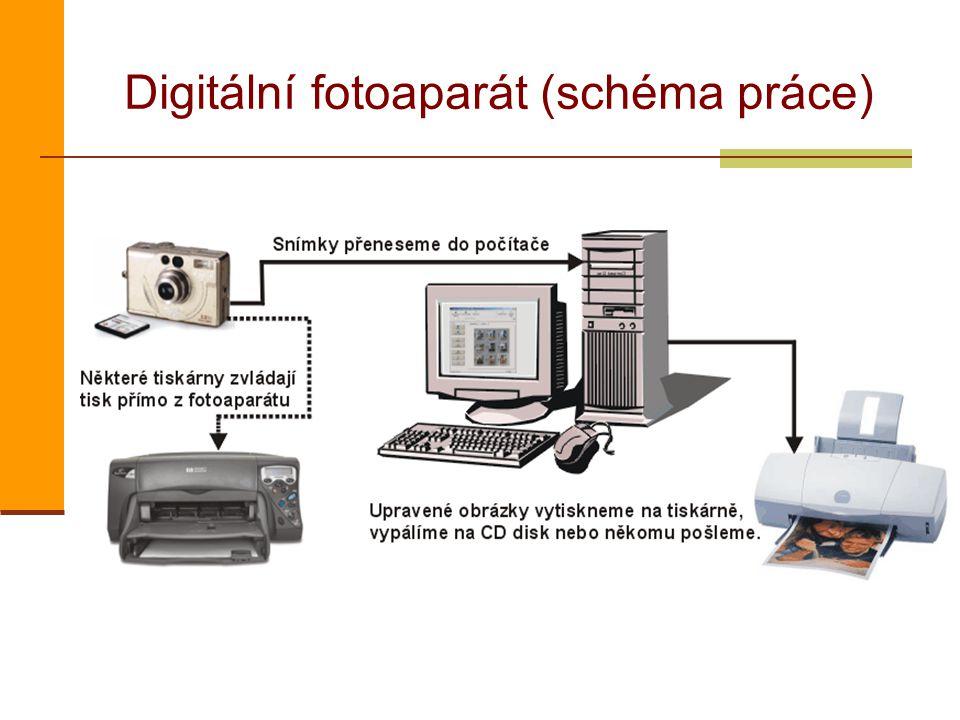 Digitální fotoaparát (schéma práce)
